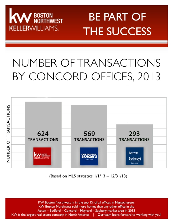 Number of Transactions by Concord Offices, 2013