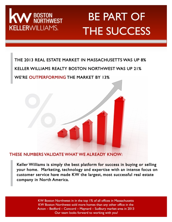 We are outperforming the market by 13%